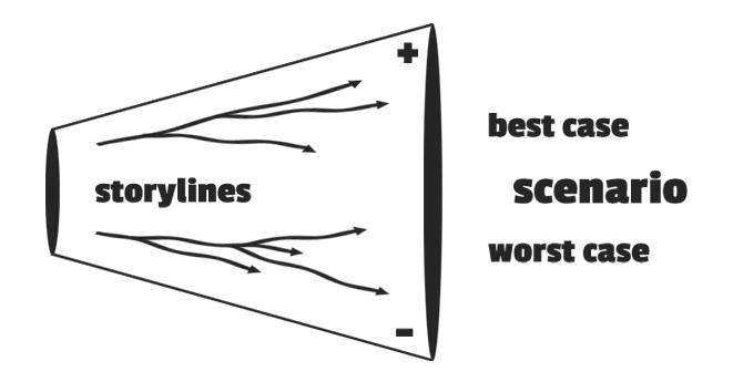 Scenario Planning (funnel graphics)