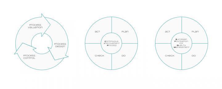 Circular Process Models (basic process design, plan-do-check-act and EFQM)