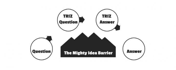 Basic TRIZ Model - translating from question to TRIZ question, find TRIZ answer and translate it back, overcoming the mighty idea barrier.